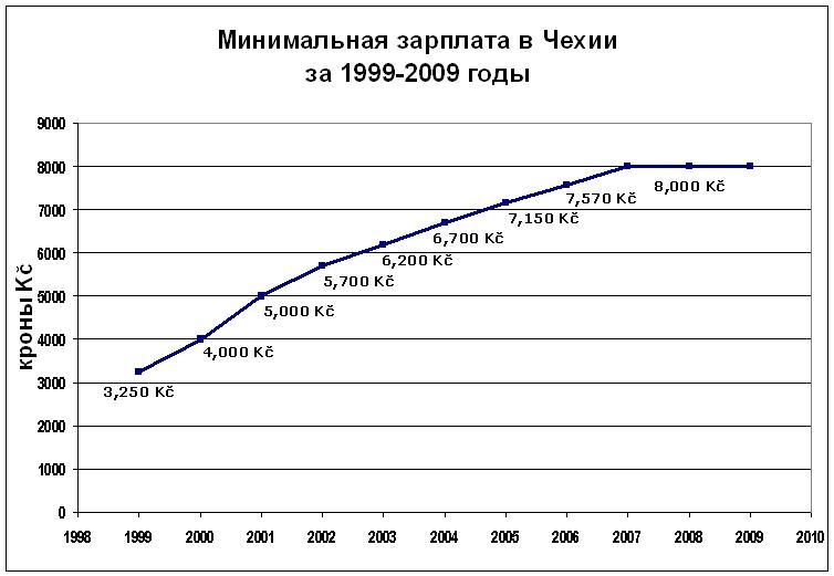 Минимальная зарплата в Чехии за 1999-2009гг